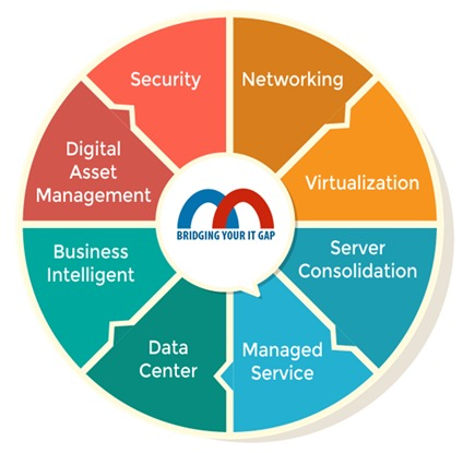 Management - PT Mitra Integrasi Solusi - Bridging Your IT Gap